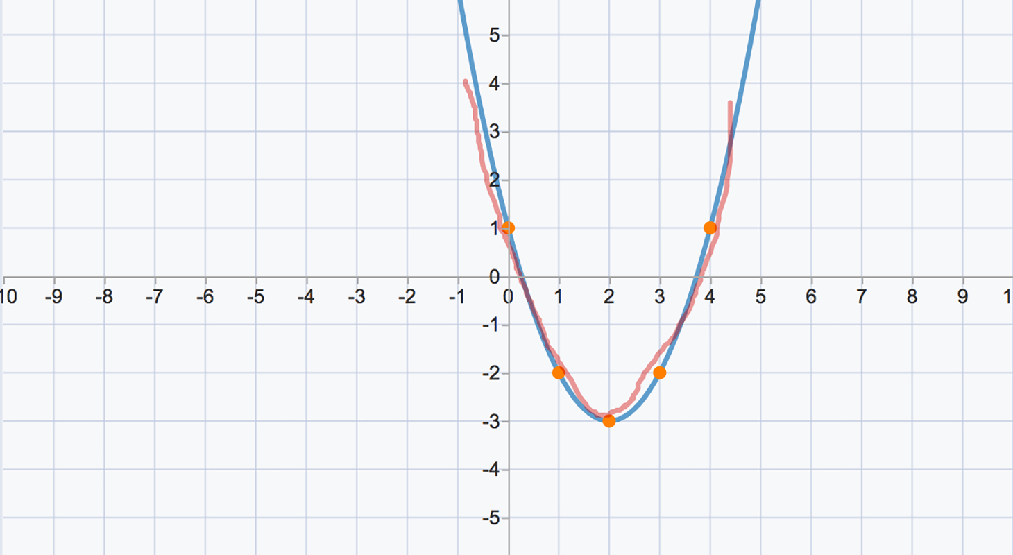 Quadratic Functions In Vertex Form Stem Resource Finder